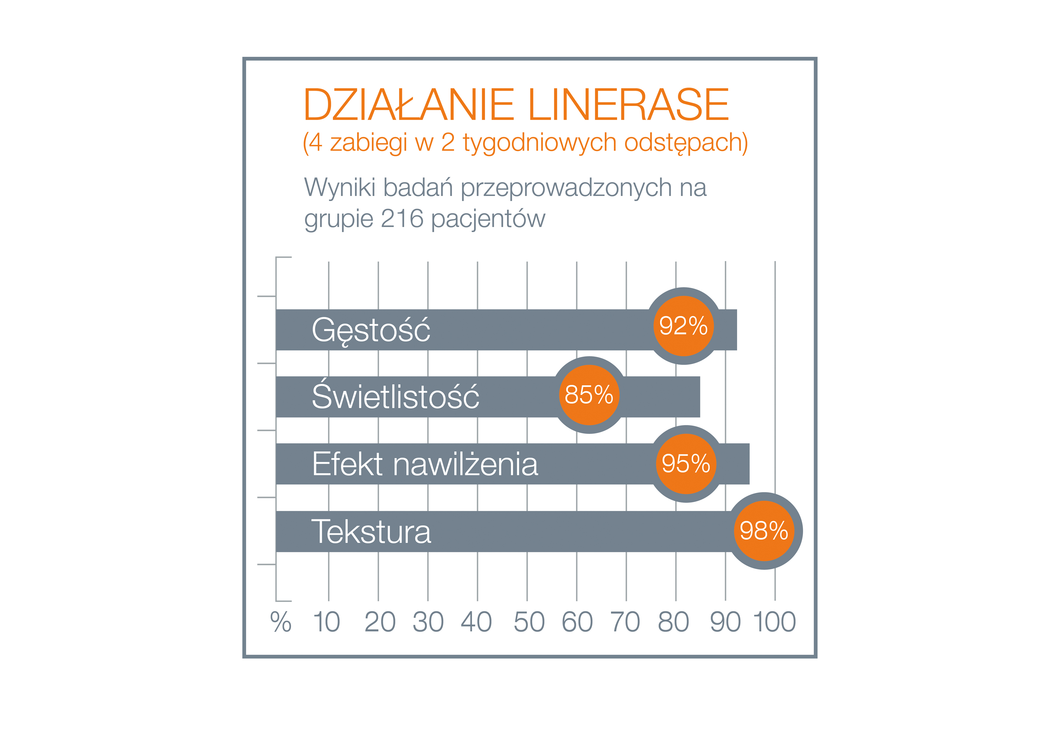 Linerase - inforgrafika